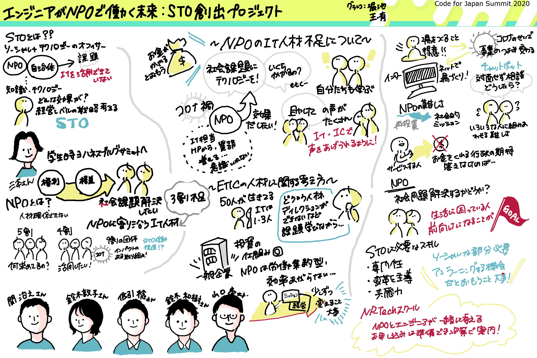 【グラレコあり】<br>エンジニアがNPOで働く未来:STO(ソーシャル・テクノロジー・オフィサー)創出プロジェクト グラレコ